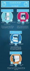 اینفوگرافی ماشین ظرف شویی: تجهیزات فست فود